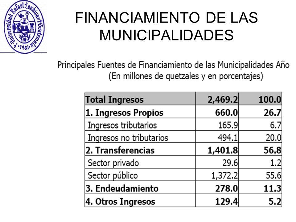 11 FINANCIAMIENTO DE LAS MUNICIPALIDADES