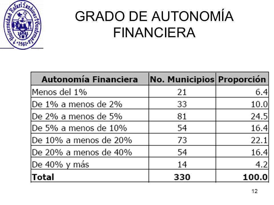 12 GRADO DE AUTONOMÍA FINANCIERA