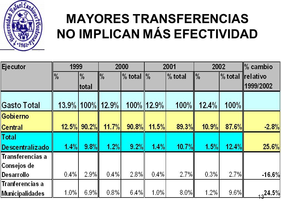13 MAYORES TRANSFERENCIAS NO IMPLICAN MÁS EFECTIVIDAD