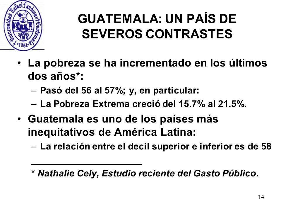 14 GUATEMALA: UN PAÍS DE SEVEROS CONTRASTES La pobreza se ha incrementado en los últimos dos años*: –Pasó del 56 al 57%; y, en particular: –La Pobreza