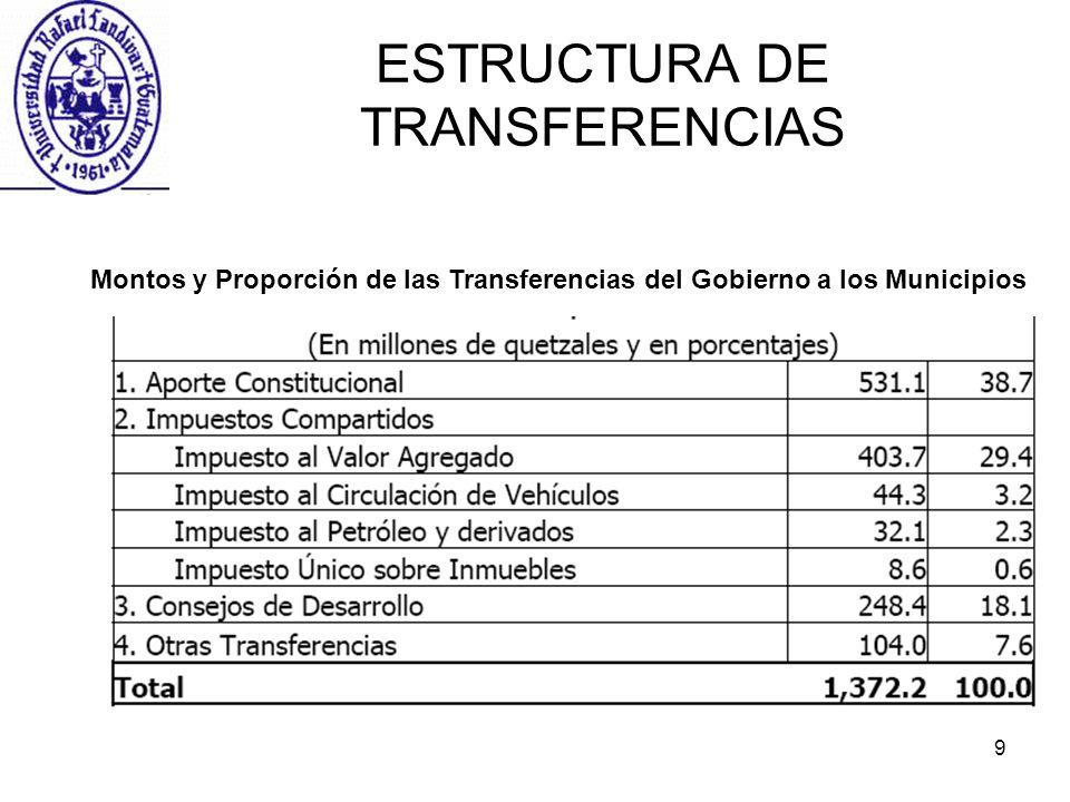 9 ESTRUCTURA DE TRANSFERENCIAS Montos y Proporción de las Transferencias del Gobierno a los Municipios