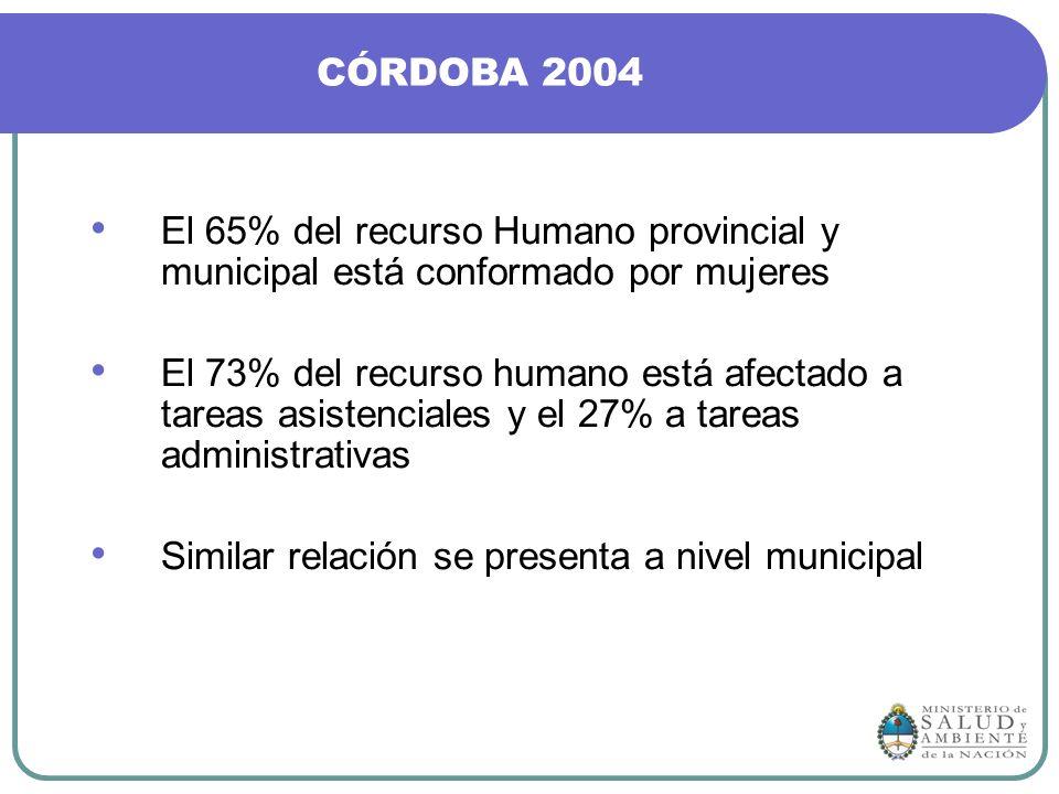 El 65% del recurso Humano provincial y municipal está conformado por mujeres El 73% del recurso humano está afectado a tareas asistenciales y el 27% a