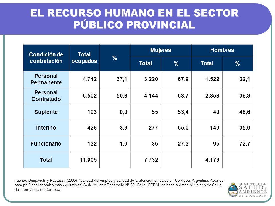 Condición de contratación Total ocupados % MujeresHombres Total% % Personal Permanente 4.74237,13.22067,91.52232,1 Personal Contratado 6.50250,84.1446
