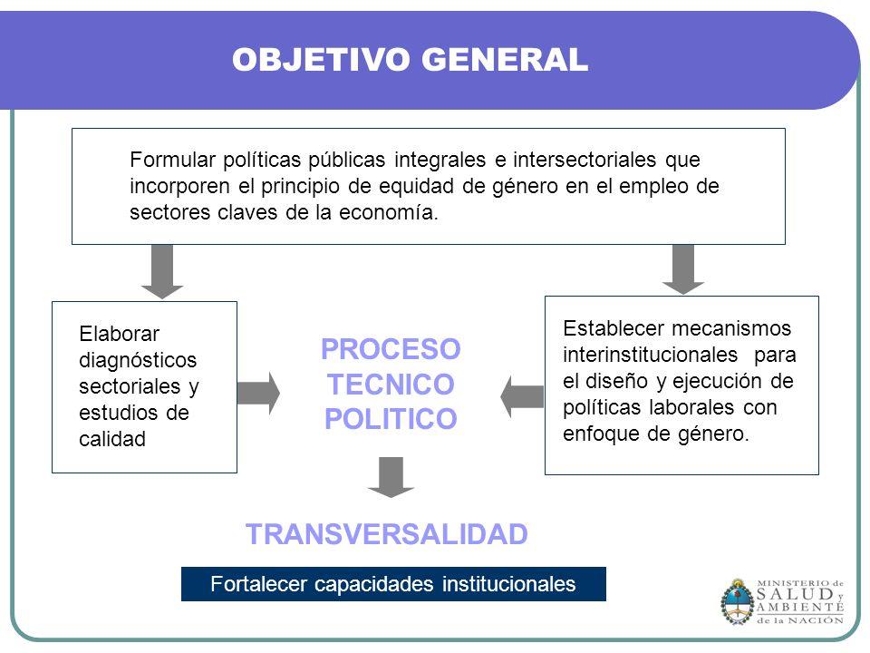 PROCESO TECNICO POLITICO TRANSVERSALIDAD Formular políticas públicas integrales e intersectoriales que incorporen el principio de equidad de género en