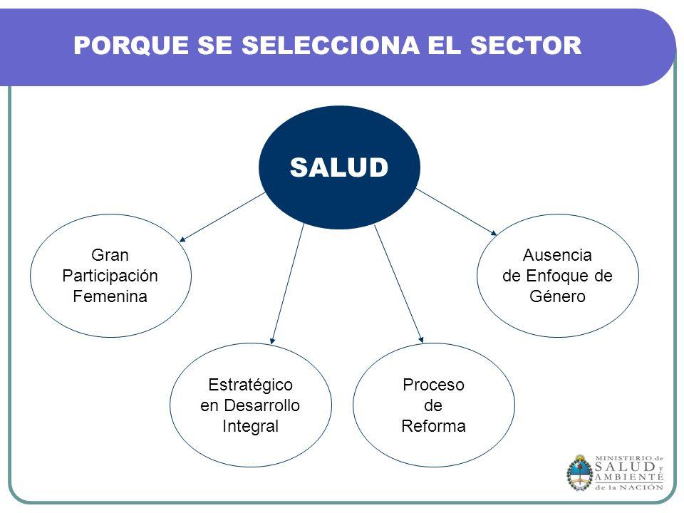 Gran Participación Femenina Ausencia de Enfoque de Género Estratégico en Desarrollo Integral Proceso de Reforma SALUD PORQUE SE SELECCIONA EL SECTOR