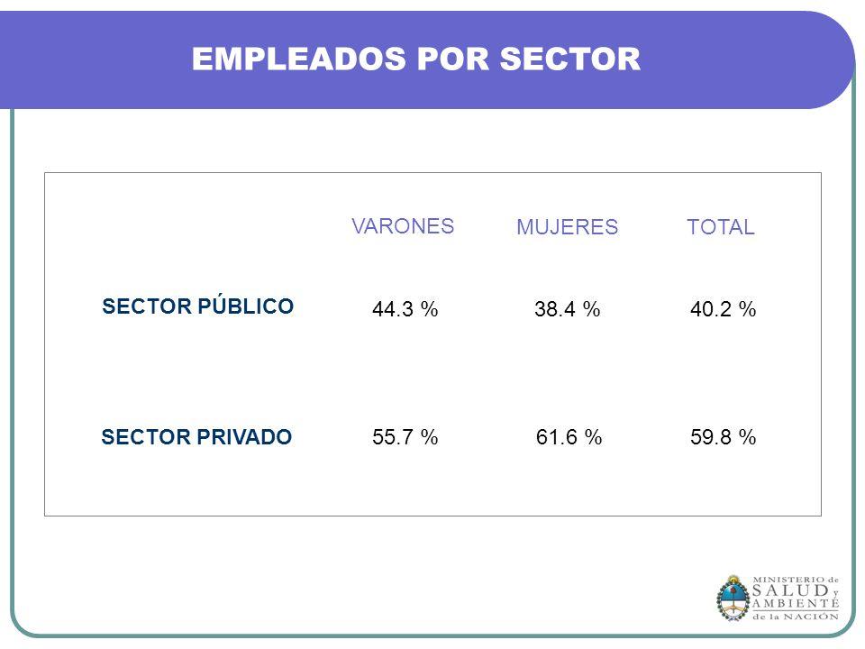 EMPLEADOS POR SECTOR SECTOR PÚBLICO SECTOR PRIVADO VARONES MUJERESTOTAL 44.3 %38.4 %40.2 % 55.7 %61.6 %59.8 %