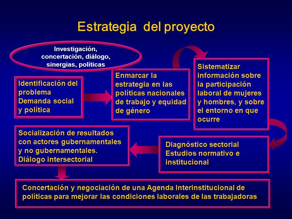 Socialización de resultados con actores gubernamentales y no gubernamentales. Diálogo intersectorial Enmarcar la estrategia en las políticas nacionale