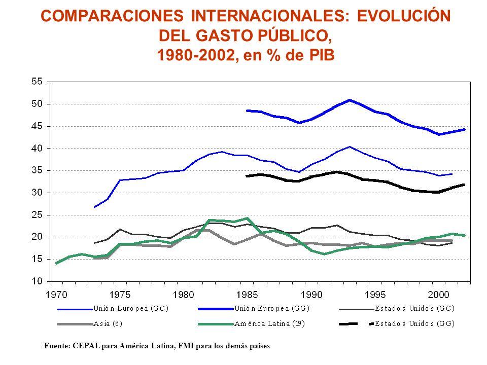 COMPARACIONES INTERNACIONALES: EVOLUCIÓN DEL GASTO PÚBLICO, 1980-2002, en % de PIB Fuente: CEPAL para América Latina, FMI para los demás países Incrementalismo racional Decrementalismo racional Ajuste convulsivoIncrementalismo desordenado?