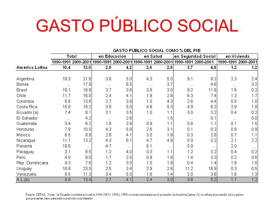 GASTO PÚBLICO SOCIAL Fuente: CEPAL.