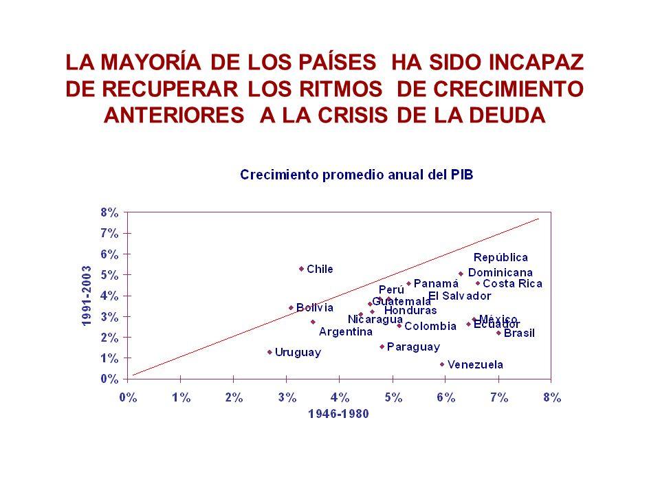 EL SECTOR PÚBLICO DE SALUD Reaseguro de la población chilena Población usuaria del sistema es mayor que la beneficiaria (63%) Beneficiarios SNSSUsuarios del SNSS (público + privado) Fuente: MINSAL (Dinred) 1998