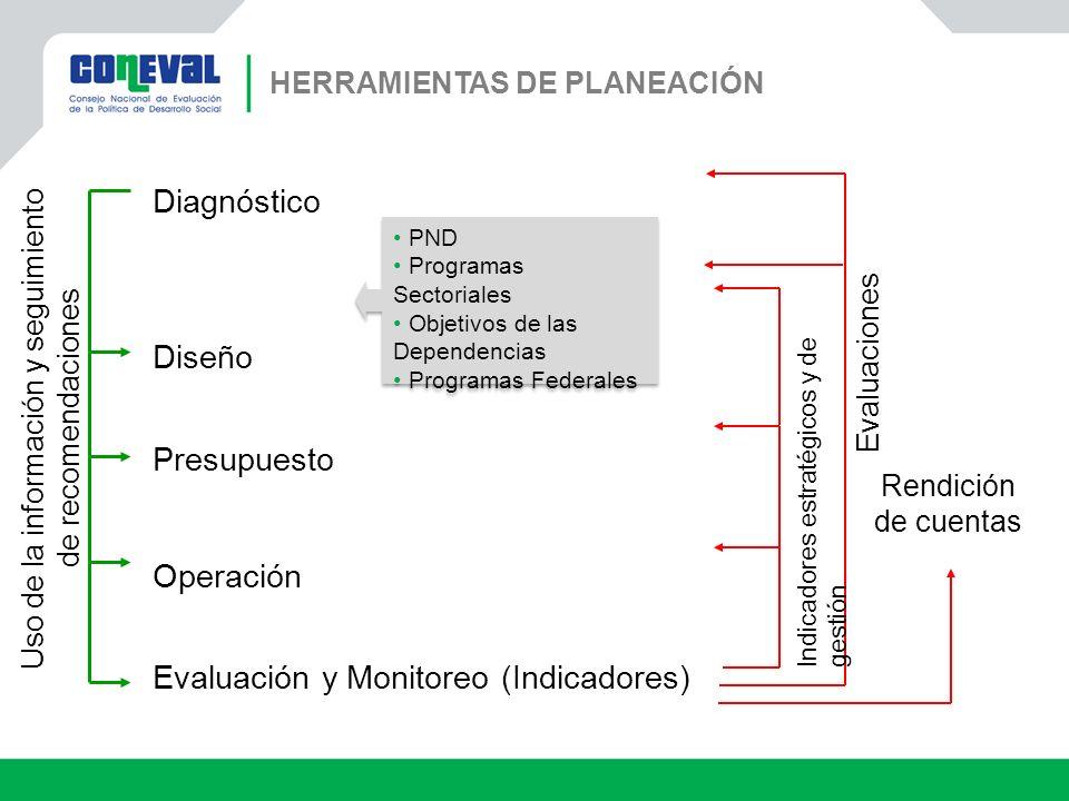 Rendición de cuentas PND Programas Sectoriales Objetivos de las Dependencias Programas Federales PND Programas Sectoriales Objetivos de las Dependenci