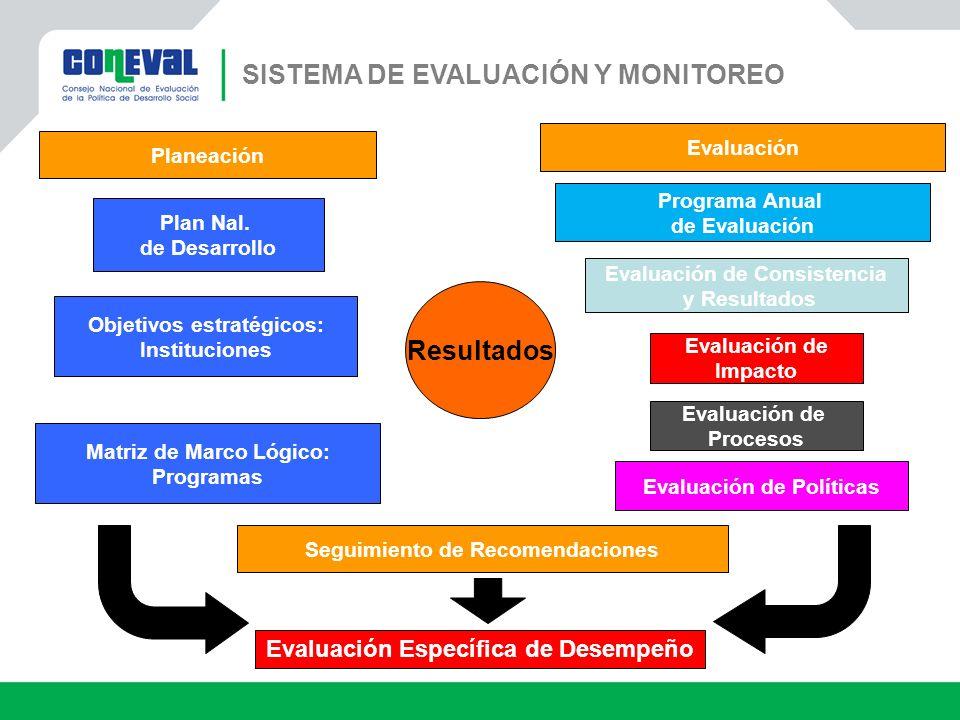 Objetivos estratégicos: Instituciones Matriz de Marco Lógico: Programas Resultados Seguimiento de Recomendaciones Evaluación de Consistencia y Resulta