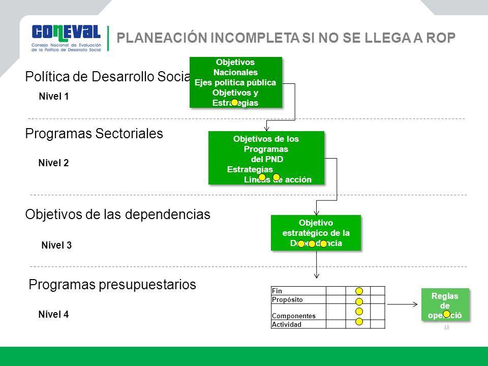 Política de Desarrollo Social Nivel 1 Programas Sectoriales Nivel 2 Objetivos de las dependencias Nivel 3 Programas presupuestarios Nivel 4 Objetivos