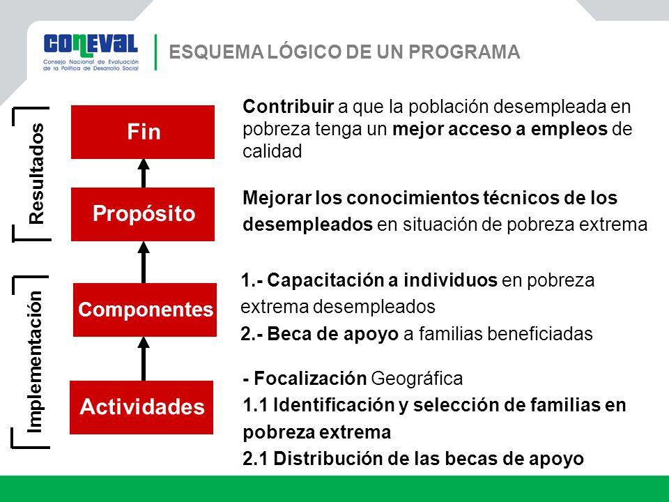 Componentes ActividadesPropósito Fin Implementación Resultados Contribuir a que la población desempleada en pobreza tenga un mejor acceso a empleos de