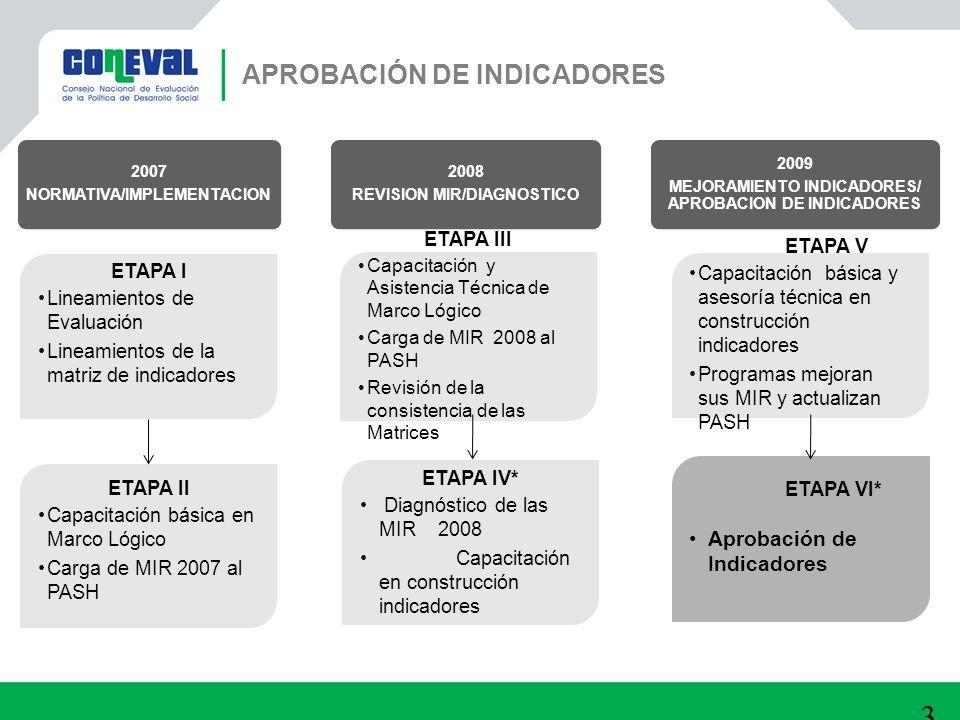 2007 NORMATIVA/IMPLEMENTACION 2008 REVISION MIR/DIAGNOSTICO 2009 MEJORAMIENTO INDICADORES/ APROBACION DE INDICADORES 31 APROBACIÓN DE INDICADORES ETAP
