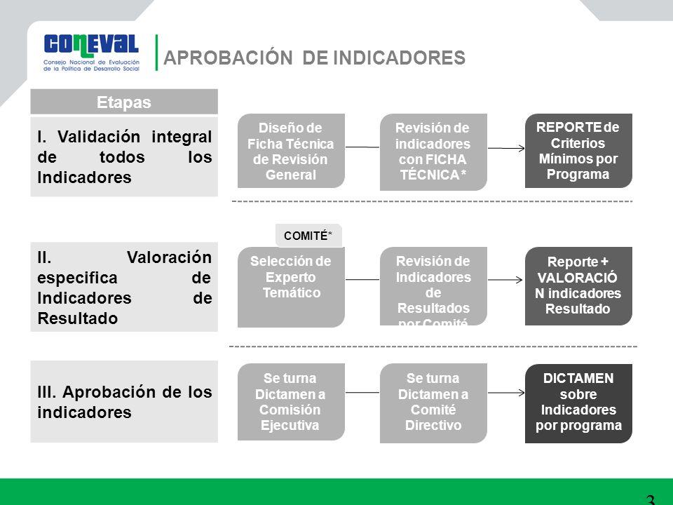 32 APROBACIÓN DE INDICADORES Etapas I. Validación integral de todos los Indicadores REPORTE de Criterios Mínimos por Programa Revisión de indicadores