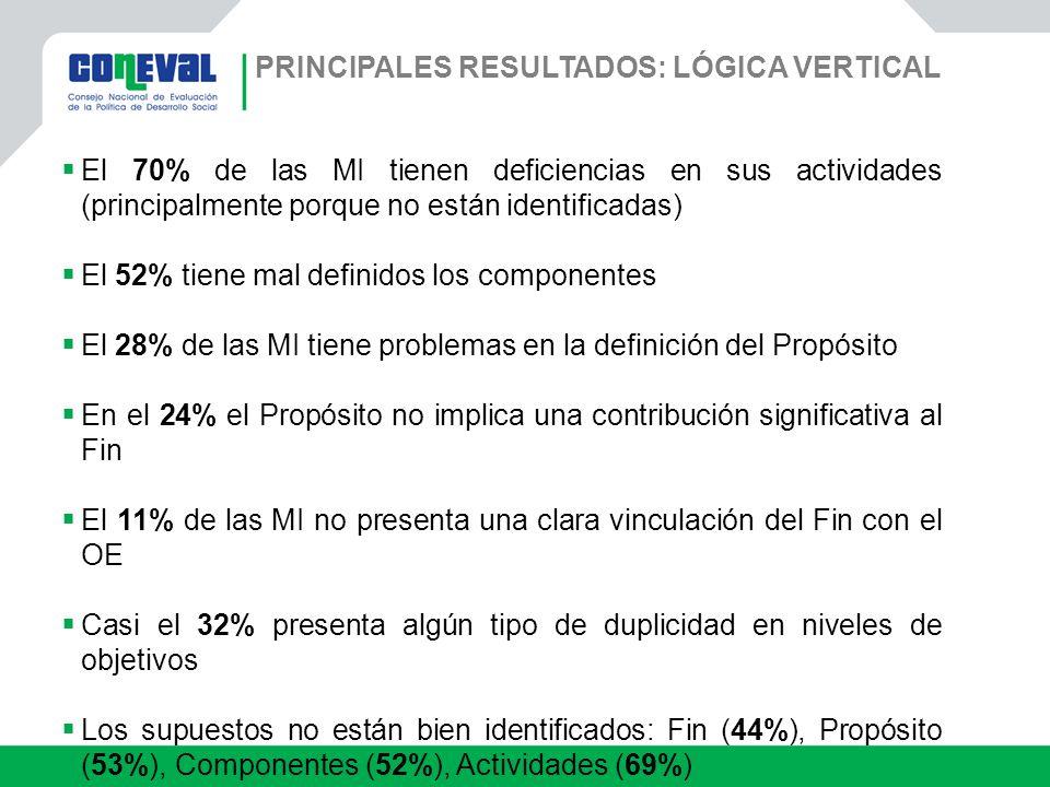 PRINCIPALES RESULTADOS: LÓGICA VERTICAL El 70% de las MI tienen deficiencias en sus actividades (principalmente porque no están identificadas) El 52%