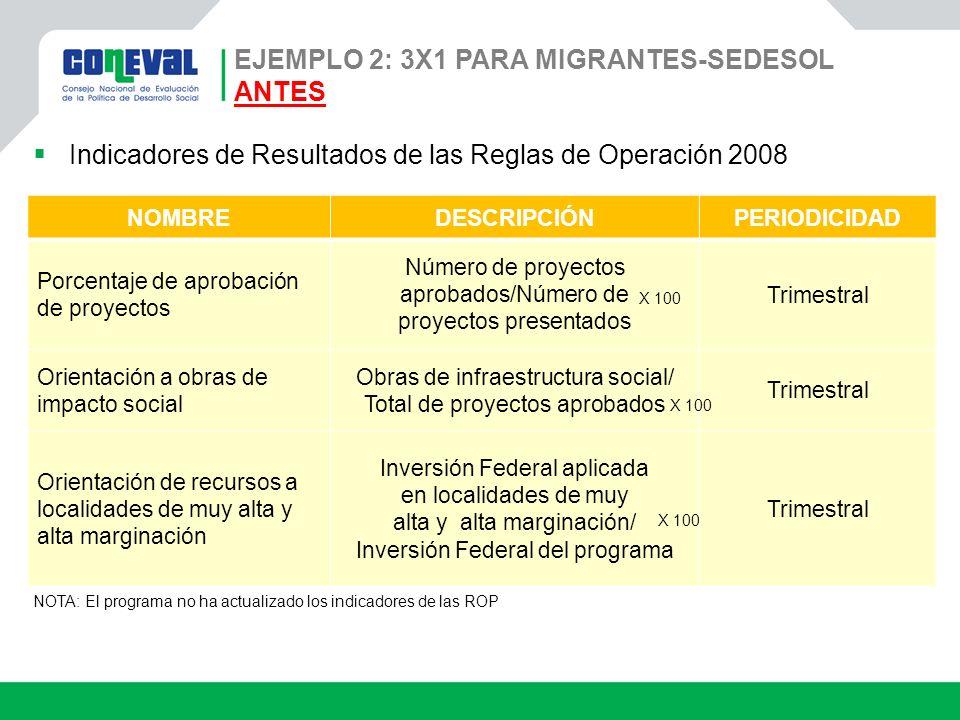 EJEMPLO 2: 3X1 PARA MIGRANTES-SEDESOL ANTES Indicadores de Resultados de las Reglas de Operación 2008 NOMBREDESCRIPCIÓNPERIODICIDAD Porcentaje de apro