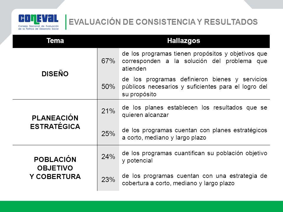 TemaHallazgos DISEÑO 67% de los programas tienen propósitos y objetivos que corresponden a la solución del problema que atienden 50% de los programas