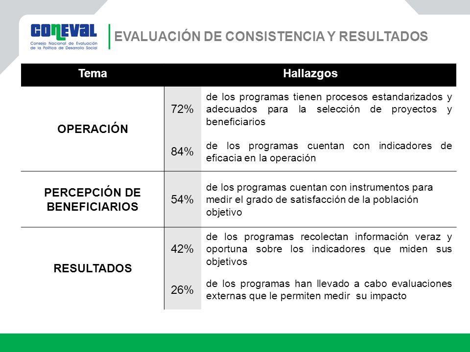 TemaHallazgos OPERACIÓN 72% de los programas tienen procesos estandarizados y adecuados para la selección de proyectos y beneficiarios 84% de los prog