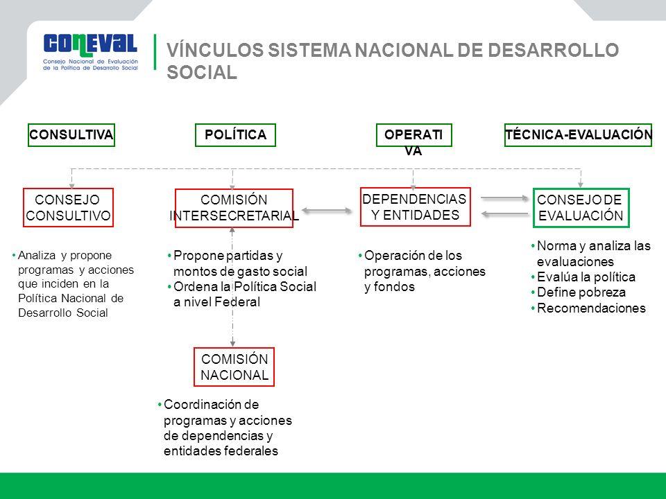 COMISIÓN INTERSECRETARIAL COMISIÓN NACIONAL CONSEJO CONSULTIVO Analiza y propone programas y acciones que inciden en la Política Nacional de Desarroll