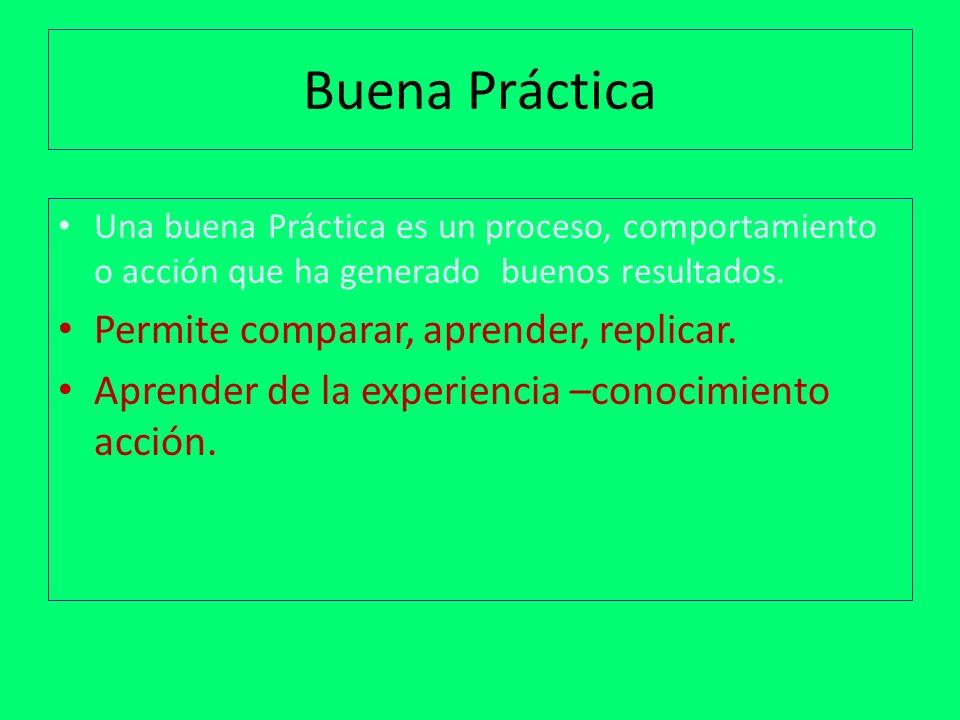 Buena Práctica Una buena Práctica es un proceso, comportamiento o acción que ha generado buenos resultados. Permite comparar, aprender, replicar. Apre