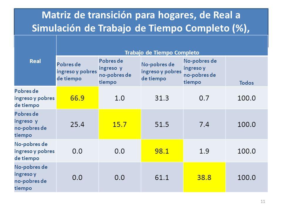 11 Matriz de transición para hogares, de Real a Simulación de Trabajo de Tiempo Completo (%), Urbanos Real Trabajo de Tiempo Completo Pobres de ingreso y pobres de tiempo Pobres de ingreso y no-pobres de tiempo No-pobres de ingreso y pobres de tiempo No-pobres de ingreso y no-pobres de tiempo Todos Pobres de ingreso y pobres de tiempo 66.91.031.30.7100.0 Pobres de ingreso y no-pobres de tiempo 25.415.751.57.4100.0 No-pobres de ingreso y pobres de tiempo 0.0 98.11.9100.0 No-pobres de ingreso y no-pobres de tiempo 0.0 61.138.8100.0