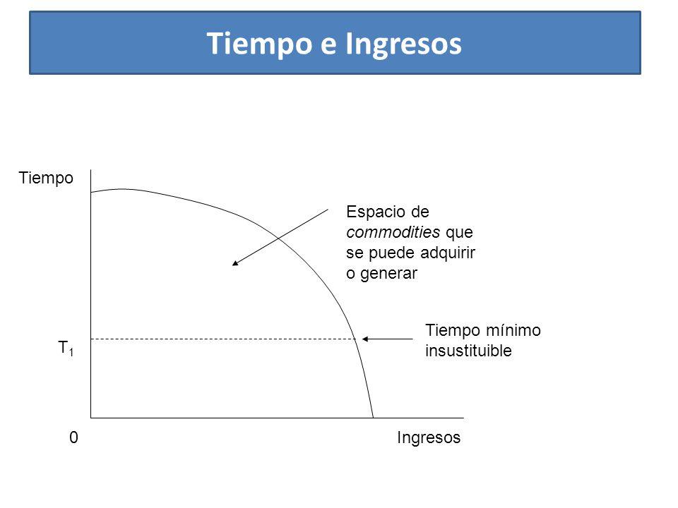 Tiempo e Ingresos Ingresos Tiempo Tiempo mínimo insustituible Espacio de commodities que se puede adquirir o generar 0 T1T1