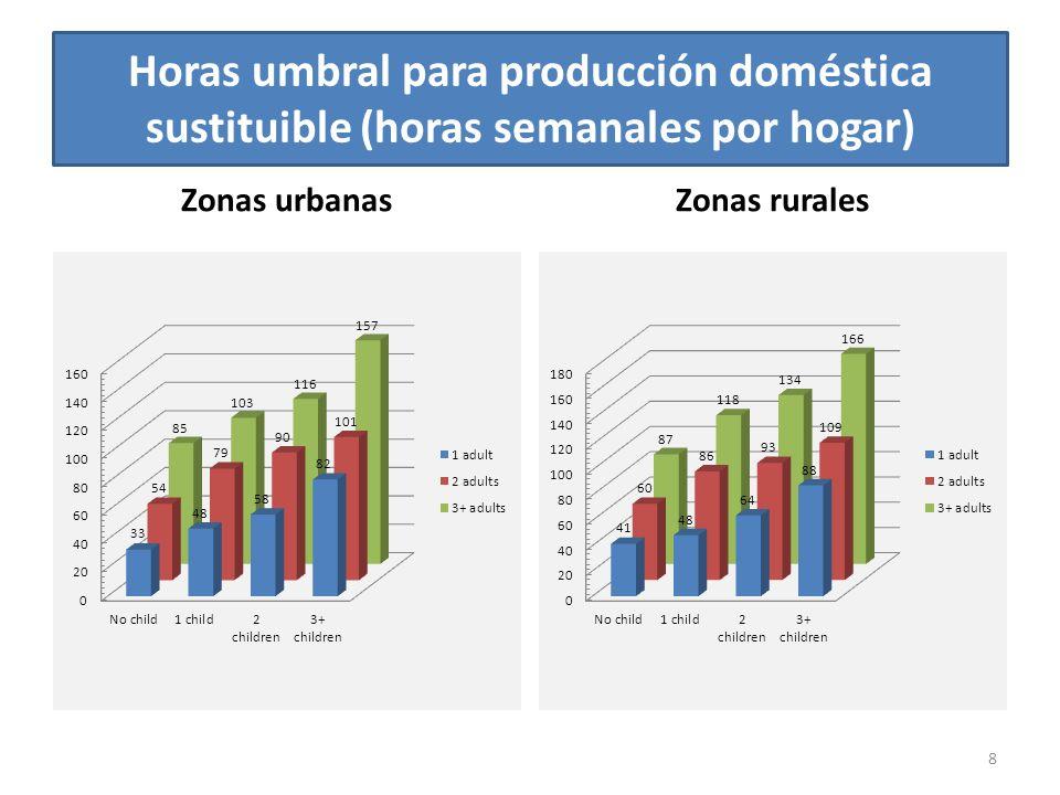 Zonas urbanasZonas rurales 8 Horas umbral para producción doméstica sustituible (horas semanales por hogar)