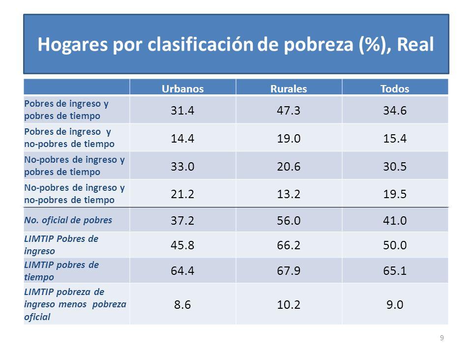 9 Hogares por clasificación de pobreza (%), Real UrbanosRuralesTodos Pobres de ingreso y pobres de tiempo 31.447.334.6 Pobres de ingreso y no-pobres de tiempo 14.419.015.4 No-pobres de ingreso y pobres de tiempo 33.020.630.5 No-pobres de ingreso y no-pobres de tiempo 21.213.219.5 No.