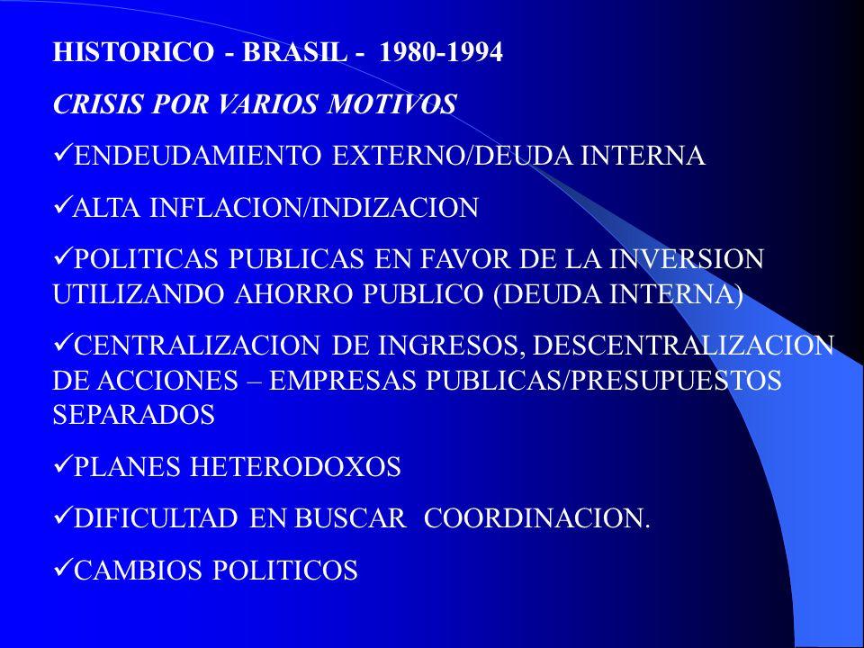 HISTORICO - BRASIL - 1980-1994 CRISIS POR VARIOS MOTIVOS ENDEUDAMIENTO EXTERNO/DEUDA INTERNA ALTA INFLACION/INDIZACION POLITICAS PUBLICAS EN FAVOR DE LA INVERSION UTILIZANDO AHORRO PUBLICO (DEUDA INTERNA) CENTRALIZACION DE INGRESOS, DESCENTRALIZACION DE ACCIONES – EMPRESAS PUBLICAS/PRESUPUESTOS SEPARADOS PLANES HETERODOXOS DIFICULTAD EN BUSCAR COORDINACION.