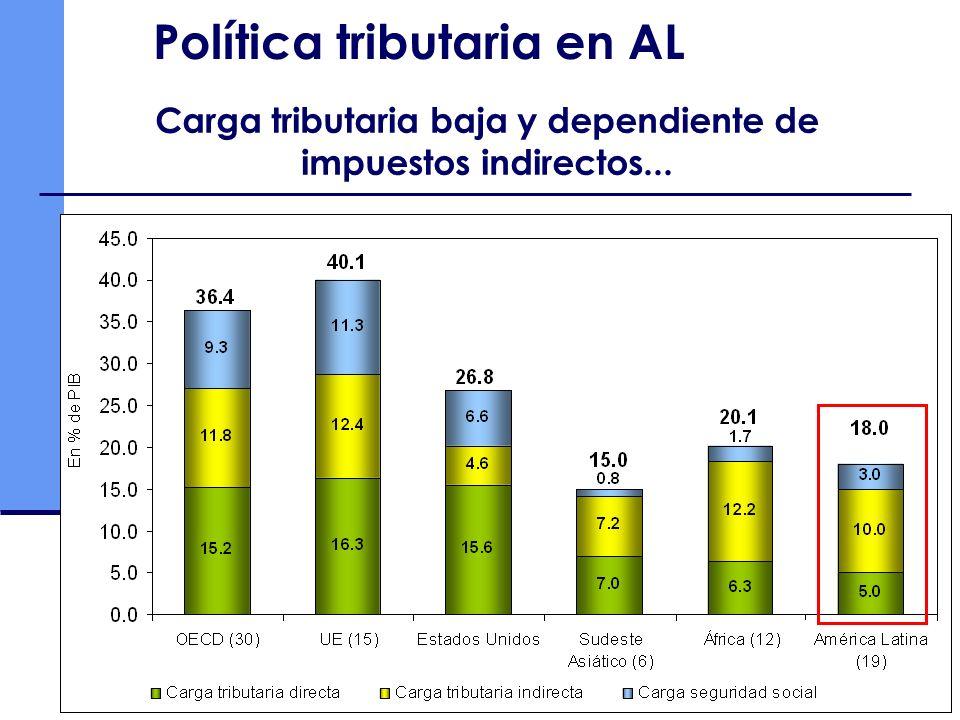 Política tributaria en AL Carga tributaria baja y dependiente de impuestos indirectos...