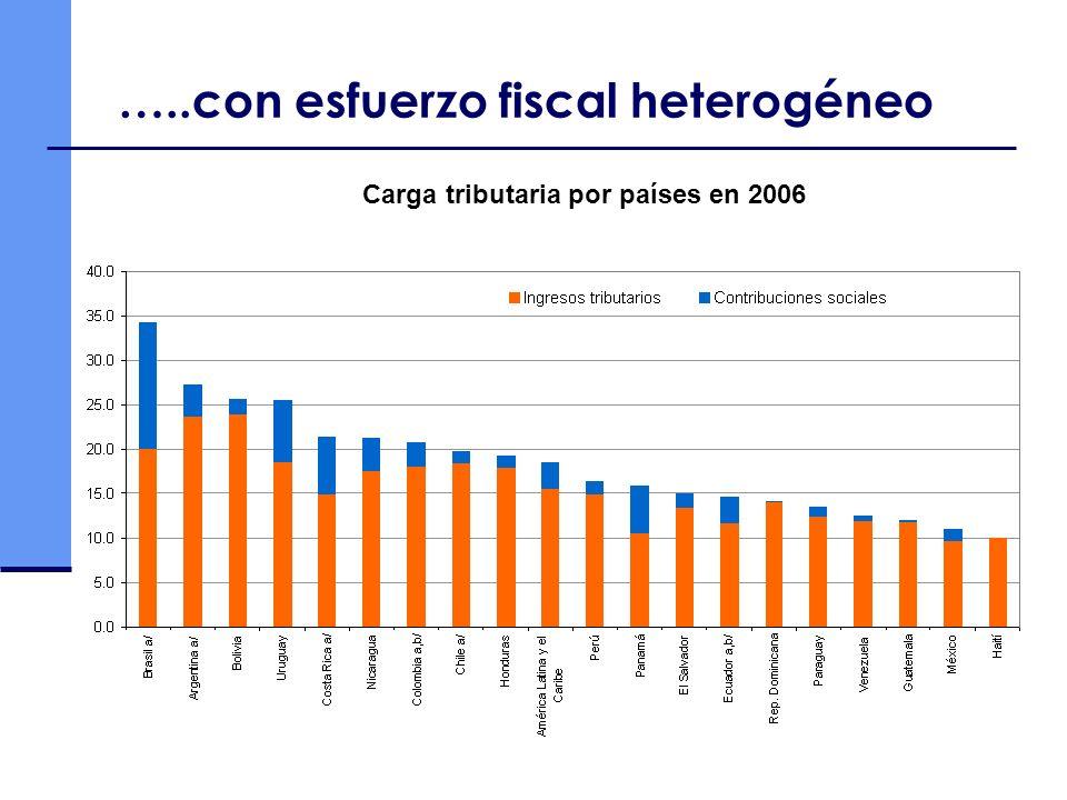 …..con esfuerzo fiscal heterogéneo Carga tributaria por países en 2006