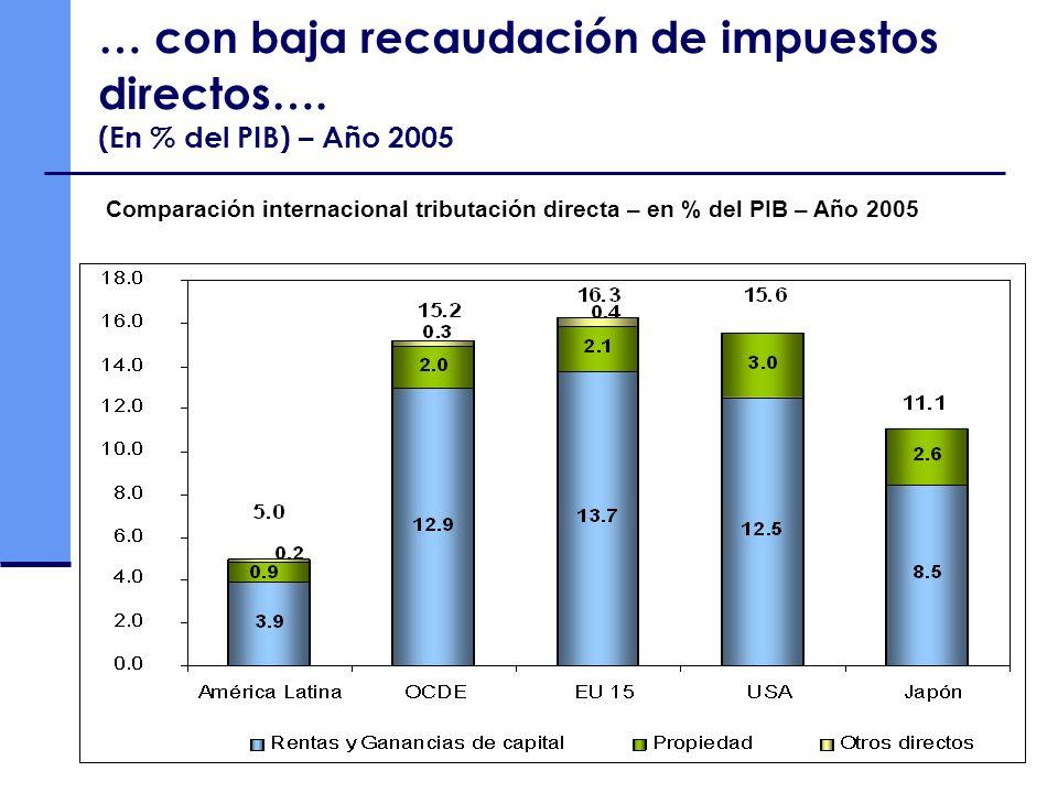 … con baja recaudación de impuestos directos…. (En % del PIB) – Año 2005 Comparación internacional tributación directa – en % del PIB – Año 2005