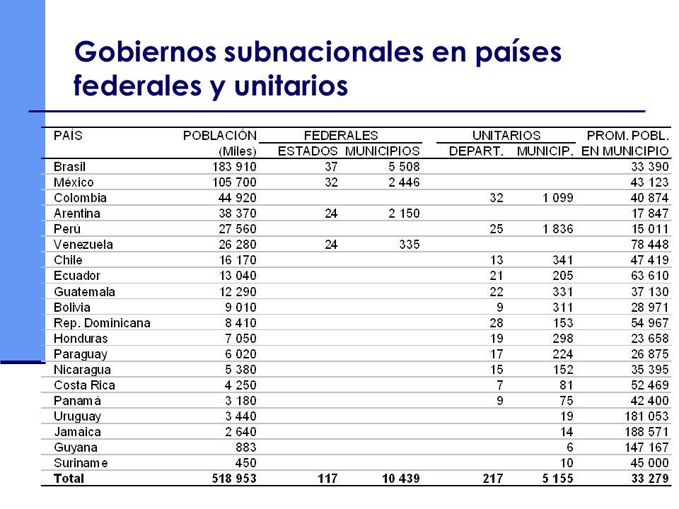 Gobiernos subnacionales en países federales y unitarios