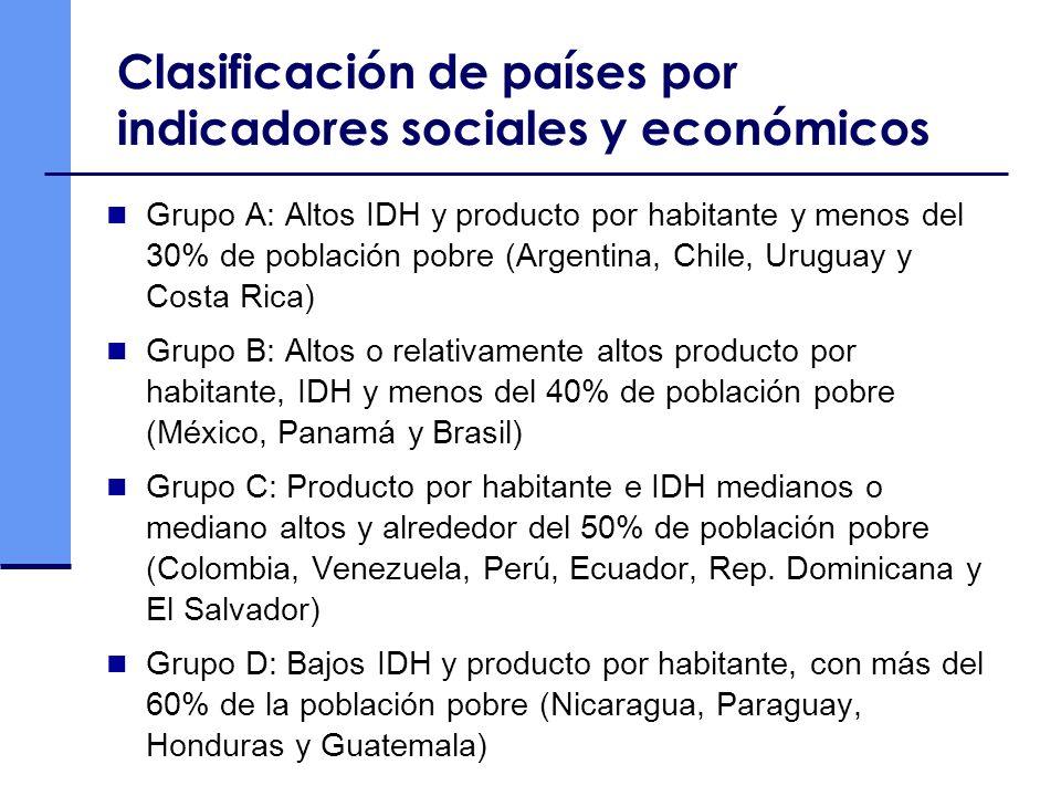 Clasificación de países por indicadores sociales y económicos Grupo A: Altos IDH y producto por habitante y menos del 30% de población pobre (Argentin