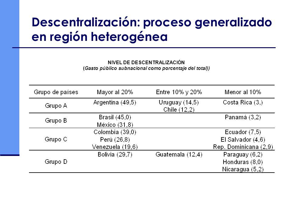 Descentralización: proceso generalizado en región heterogénea NIVEL DE DESCENTRALIZACIÓN (Gasto público subnacional como porcentaje del total))