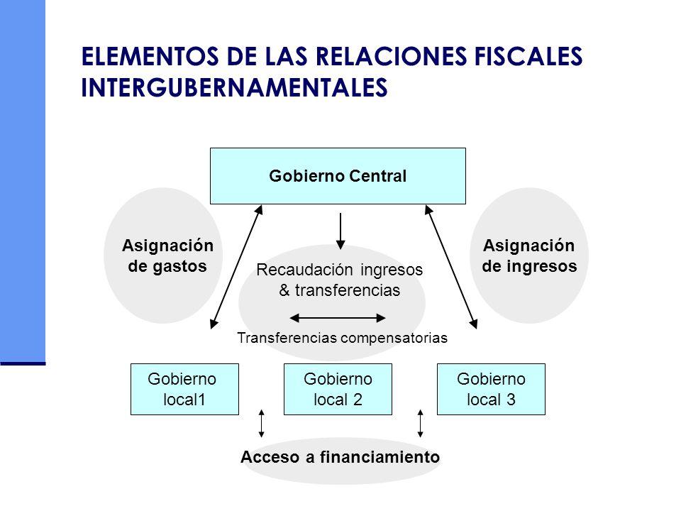 ELEMENTOS DE LAS RELACIONES FISCALES INTERGUBERNAMENTALES Gobierno local1 Gobierno local 3 Gobierno local 2 Asignación de gastos Asignación de ingreso