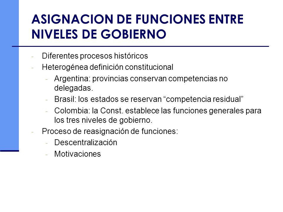 ASIGNACION DE FUNCIONES ENTRE NIVELES DE GOBIERNO - Diferentes procesos históricos - Heterogénea definición constitucional - Argentina: provincias con