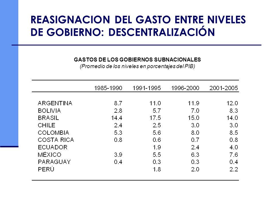 REASIGNACION DEL GASTO ENTRE NIVELES DE GOBIERNO: DESCENTRALIZACIÓN GASTOS DE LOS GOBIERNOS SUBNACIONALES (Promedio de los niveles en porcentajes del