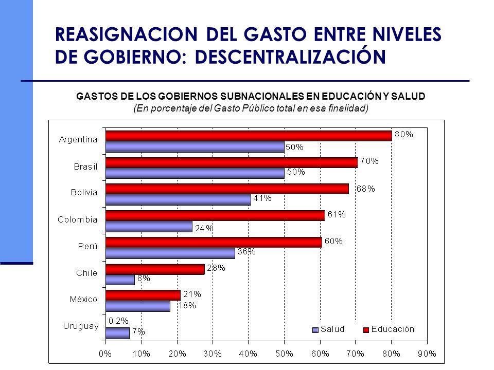 GASTOS DE LOS GOBIERNOS SUBNACIONALES EN EDUCACIÓN Y SALUD (En porcentaje del Gasto Público total en esa finalidad) REASIGNACION DEL GASTO ENTRE NIVEL