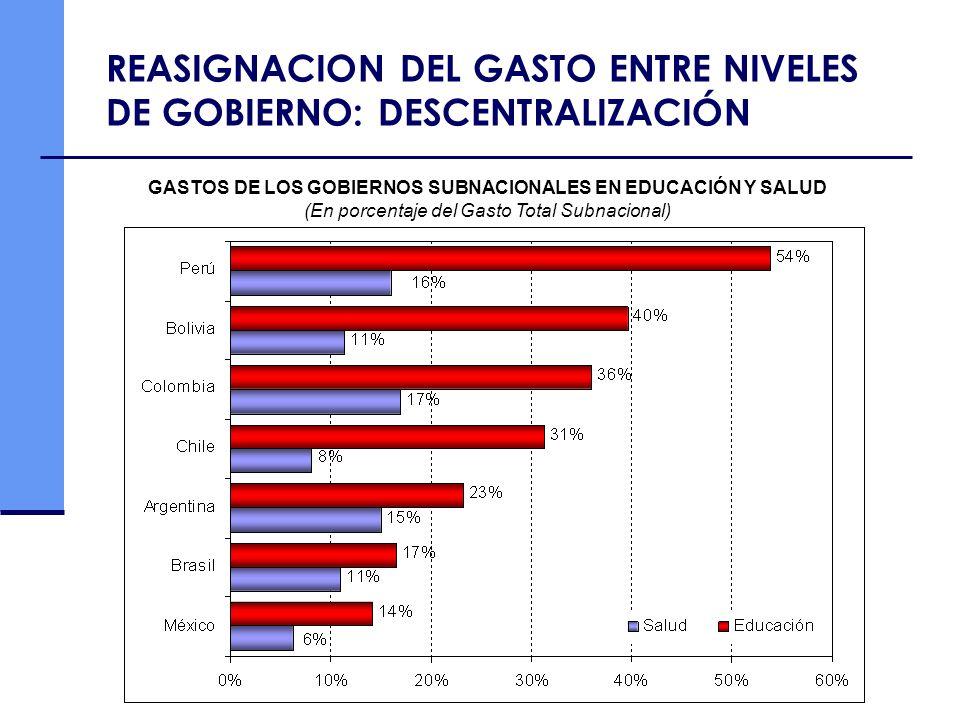 GASTOS DE LOS GOBIERNOS SUBNACIONALES EN EDUCACIÓN Y SALUD (En porcentaje del Gasto Total Subnacional) REASIGNACION DEL GASTO ENTRE NIVELES DE GOBIERN