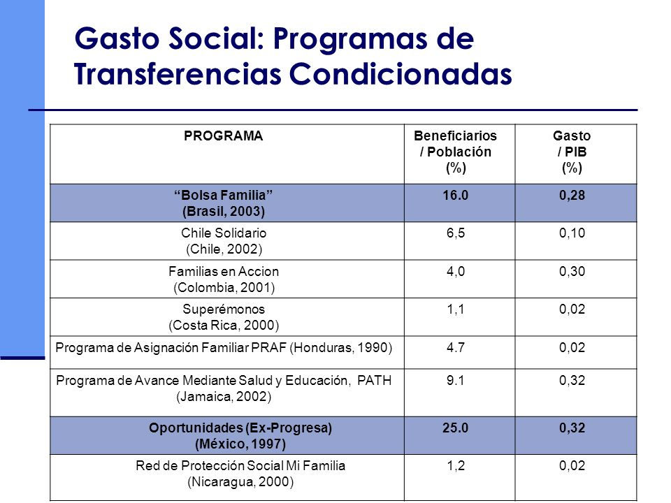 Gasto Social: Programas de Transferencias Condicionadas PROGRAMABeneficiarios / Población (%) Gasto / PIB (%) Bolsa Familia (Brasil, 2003) 16.00,28 Ch