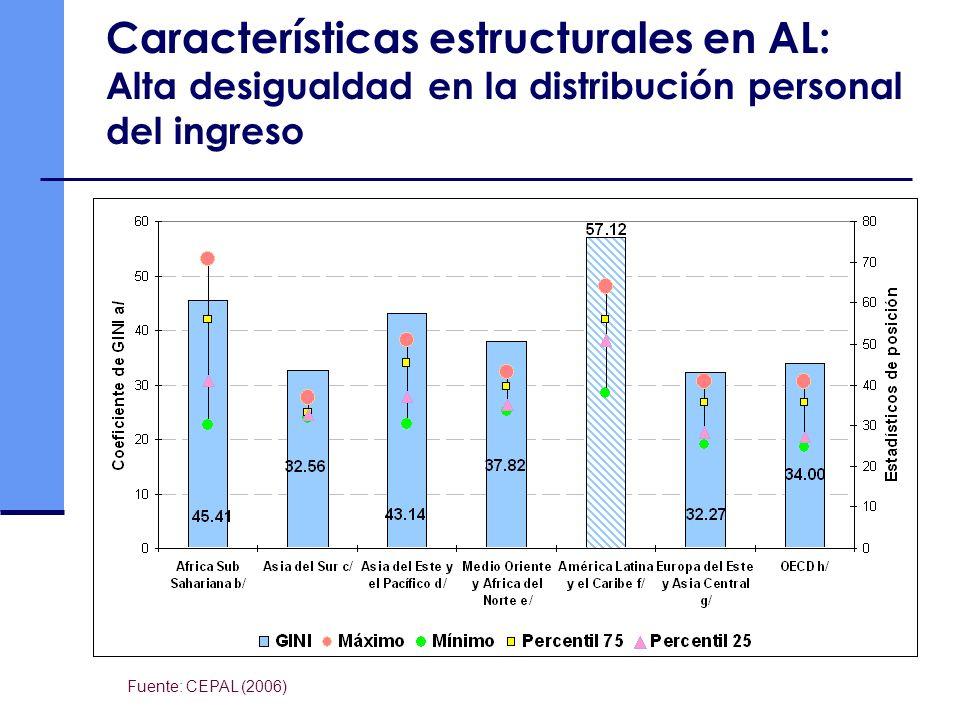 Características estructurales en AL: Alta desigualdad en la distribución personal del ingreso Fuente: CEPAL (2006)