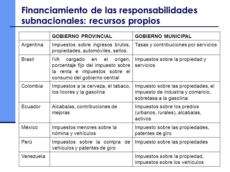 Financiamiento de las responsabilidades subnacionales: recursos propios GOBIERNO PROVINCIALGOBIERNO MUNICIPAL ArgentinaImpuestos sobre ingresos brutos
