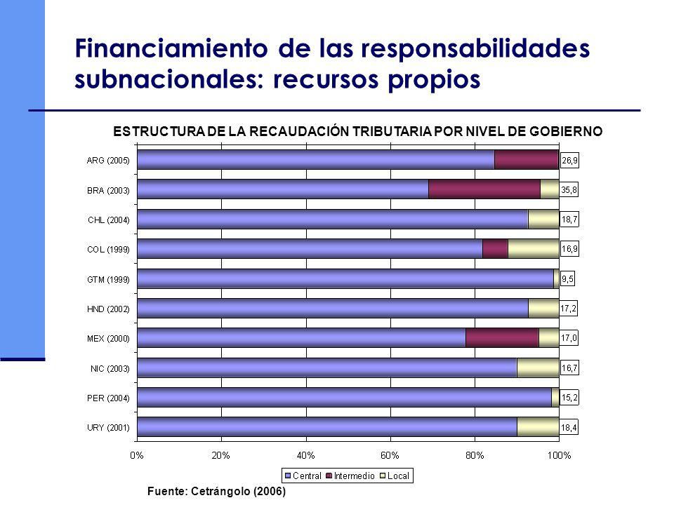 Financiamiento de las responsabilidades subnacionales: recursos propios Fuente: Cetrángolo (2006) ESTRUCTURA DE LA RECAUDACIÓN TRIBUTARIA POR NIVEL DE