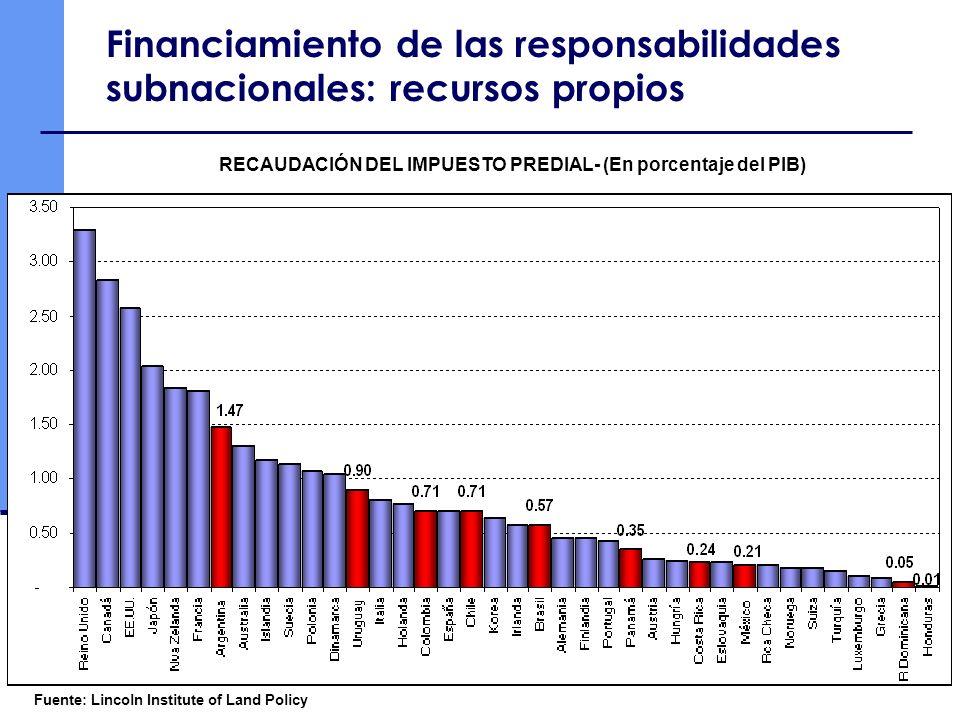Financiamiento de las responsabilidades subnacionales: recursos propios Fuente: Lincoln Institute of Land Policy RECAUDACIÓN DEL IMPUESTO PREDIAL- (En