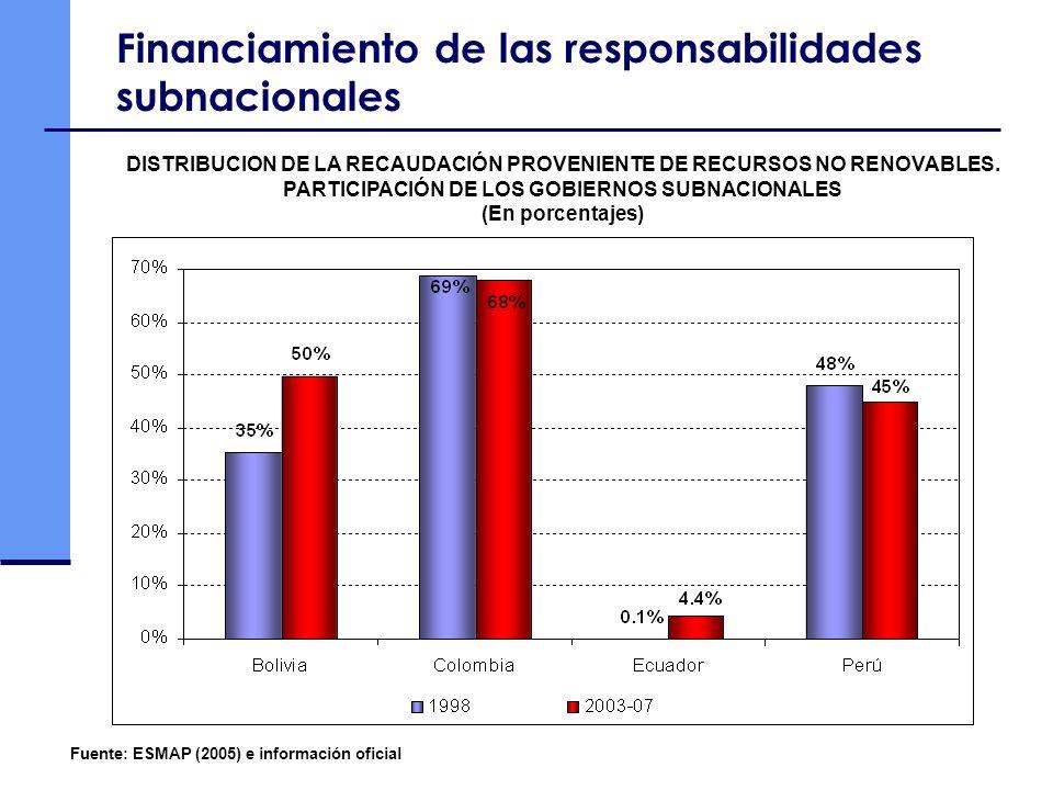 Financiamiento de las responsabilidades subnacionales Fuente: ESMAP (2005) e información oficial DISTRIBUCION DE LA RECAUDACIÓN PROVENIENTE DE RECURSO