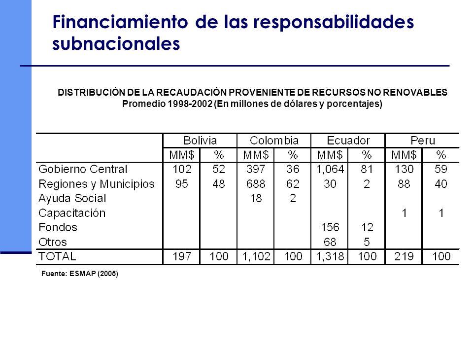 Financiamiento de las responsabilidades subnacionales Fuente: ESMAP (2005) DISTRIBUCIÓN DE LA RECAUDACIÓN PROVENIENTE DE RECURSOS NO RENOVABLES Promed