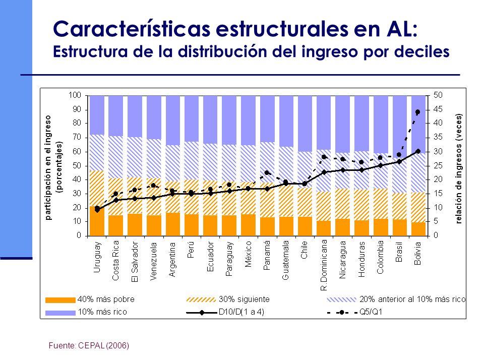 Características estructurales en AL: Desigualdad regional en la distribución del ingreso PaísNiveles de gobiernoRelación ArgentinaProvincias8.6 BrasilEstados7.2 ChileRegiones4.1 GuatemalaDepartamentos6.4 MexicoEstados6.2 PeruMunicipios7.7 UruguayMunicipios2.4 Fuente: Cetrangolo (2006) Relación entre los productos per capita de las jurisdicciones más pobre y más ricas de cada país